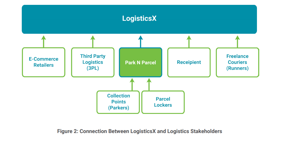 Connection Between LogisticsX and Logistics Stakeholders