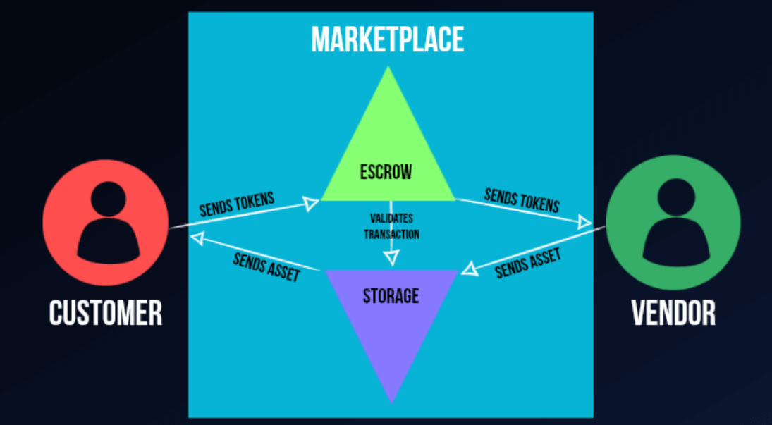 Features – Marketplace Functionalities