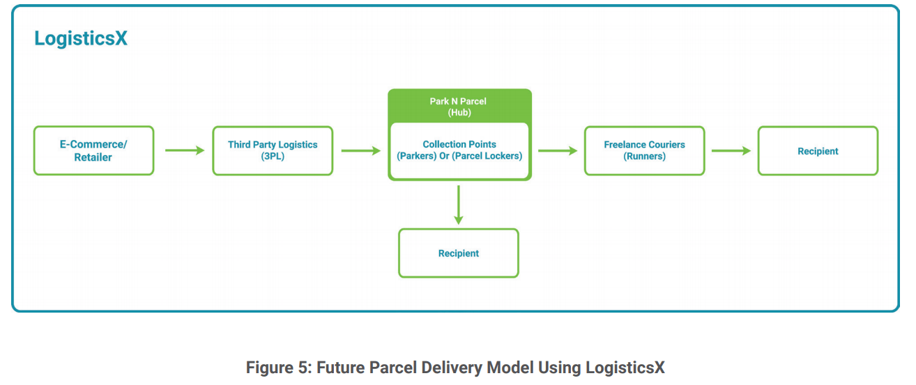Future Parcel Delivery Model Using LogisticsX