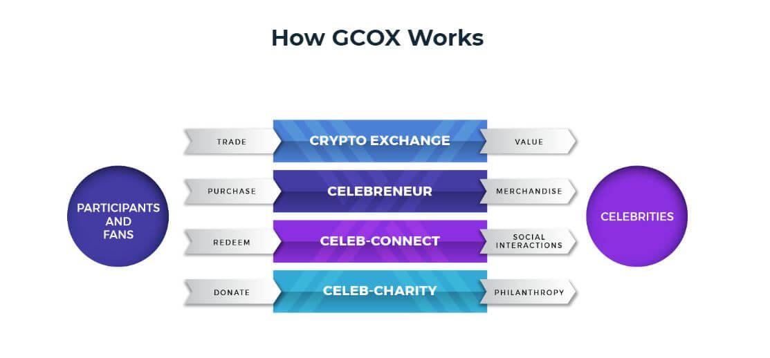 How GCOX Works