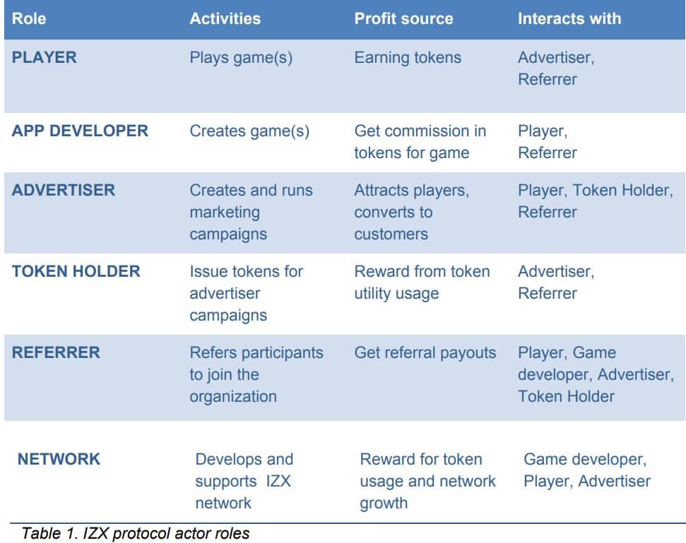 IZX protocol actor roles