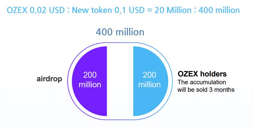 OZEX Capital Fund Management