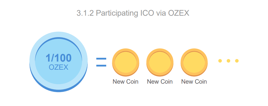 Participating ICO via OZEX