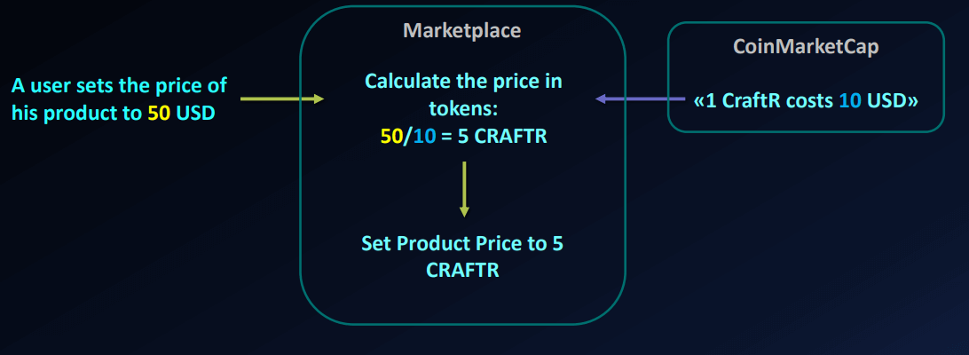 Products Management - Price
