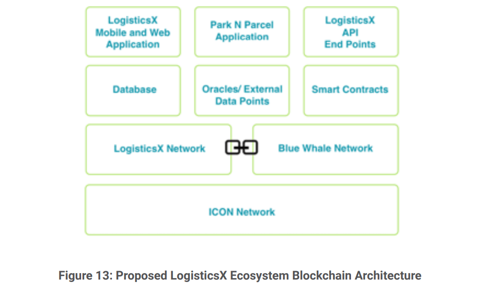 Proposed LogisticsX Ecosystem Blockchain Architecture