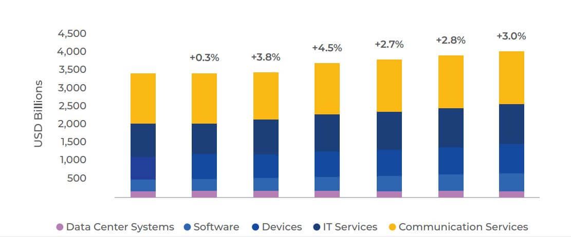 The state and trends of the software products market