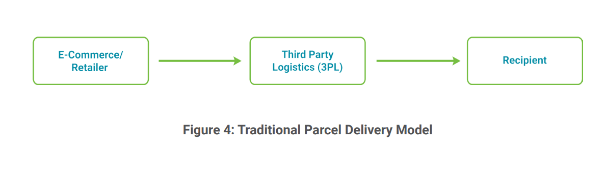 Traditional Parcel Delivery Model