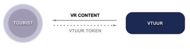 VTUUR Introduction