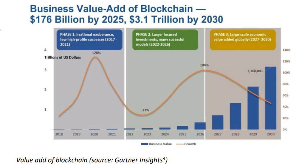 Value add of blockchain